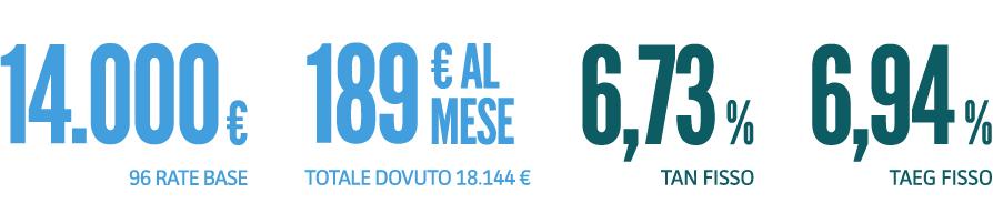 Finanziamenti e Prestiti Veloci Online fino a 60.000 ...